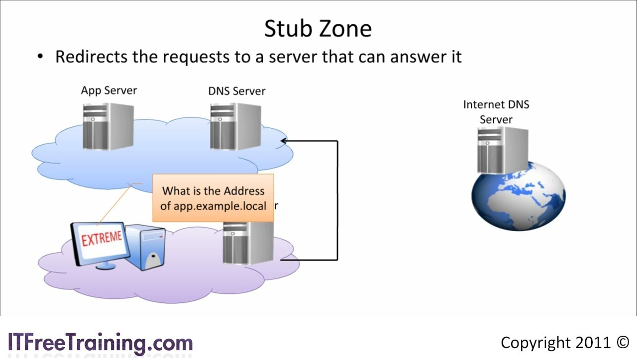 Understanding how DNS works, part 1