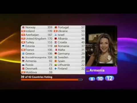 BBC - Eurovision 2009 final - full voting & winning Norway