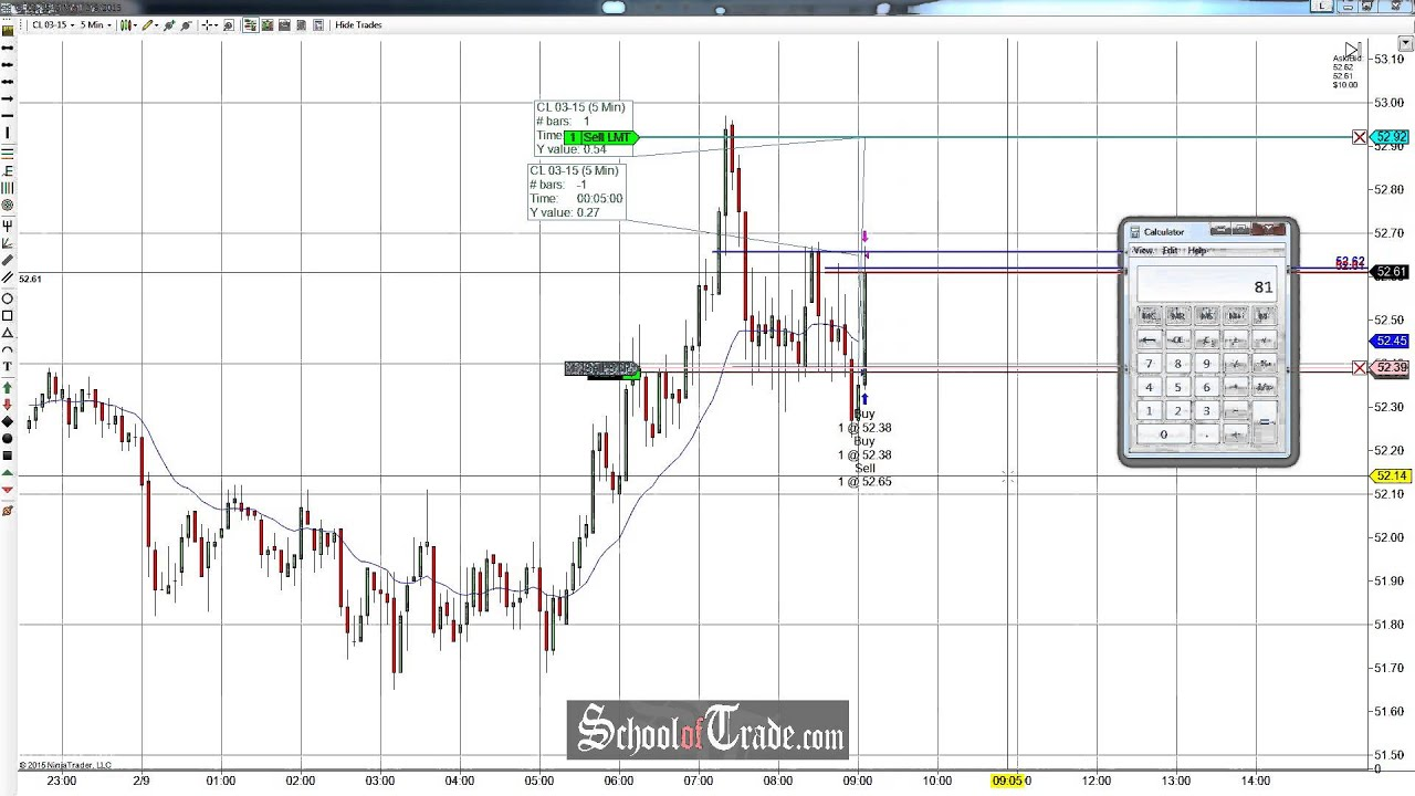Price Action Trading The Fake-Break Of Consolidation On Crude Oil Futures; SchoolOfTrade.com