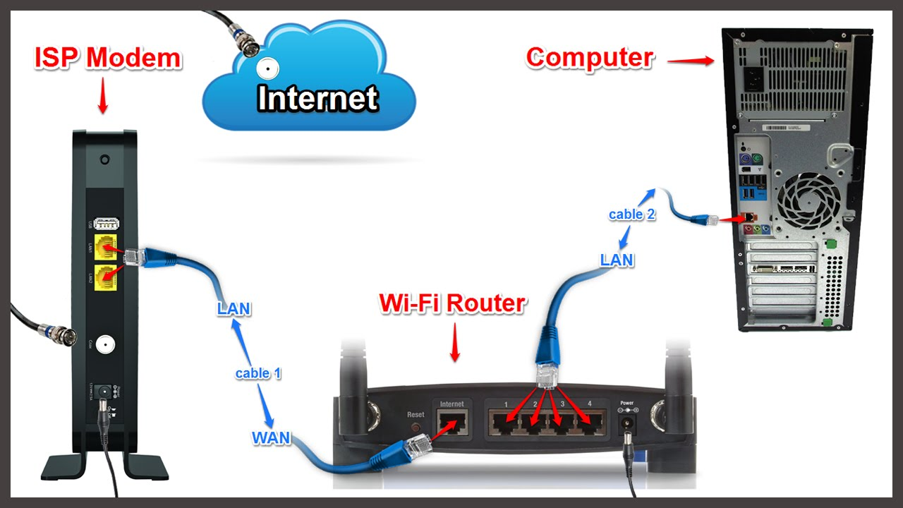 setting up wireless router with cable modem - configure router step by step  - youtube
