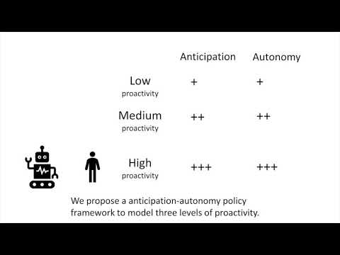Design And Evaluation Of Service Robot S Proactivity In