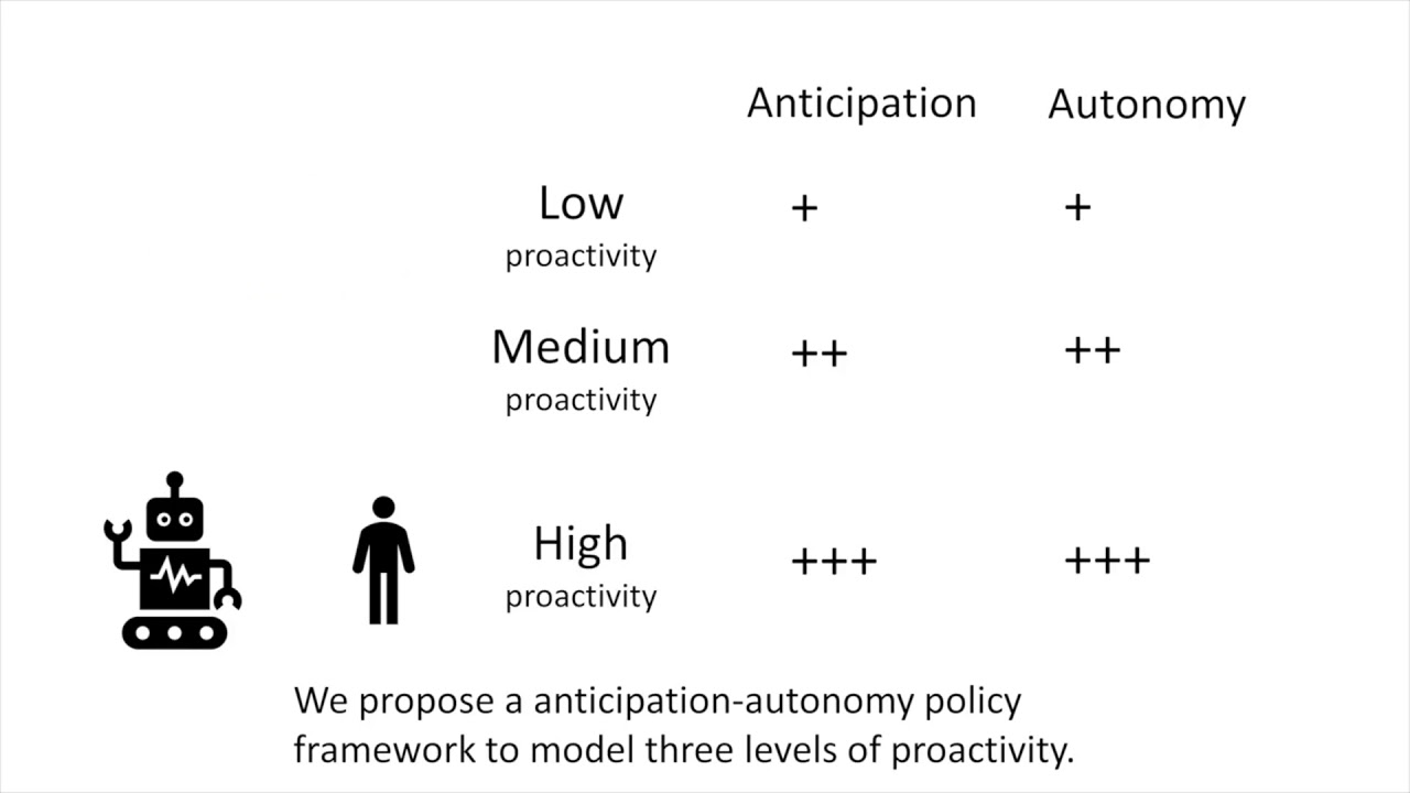 Design and Evaluation of Service Robot's Proactivity in