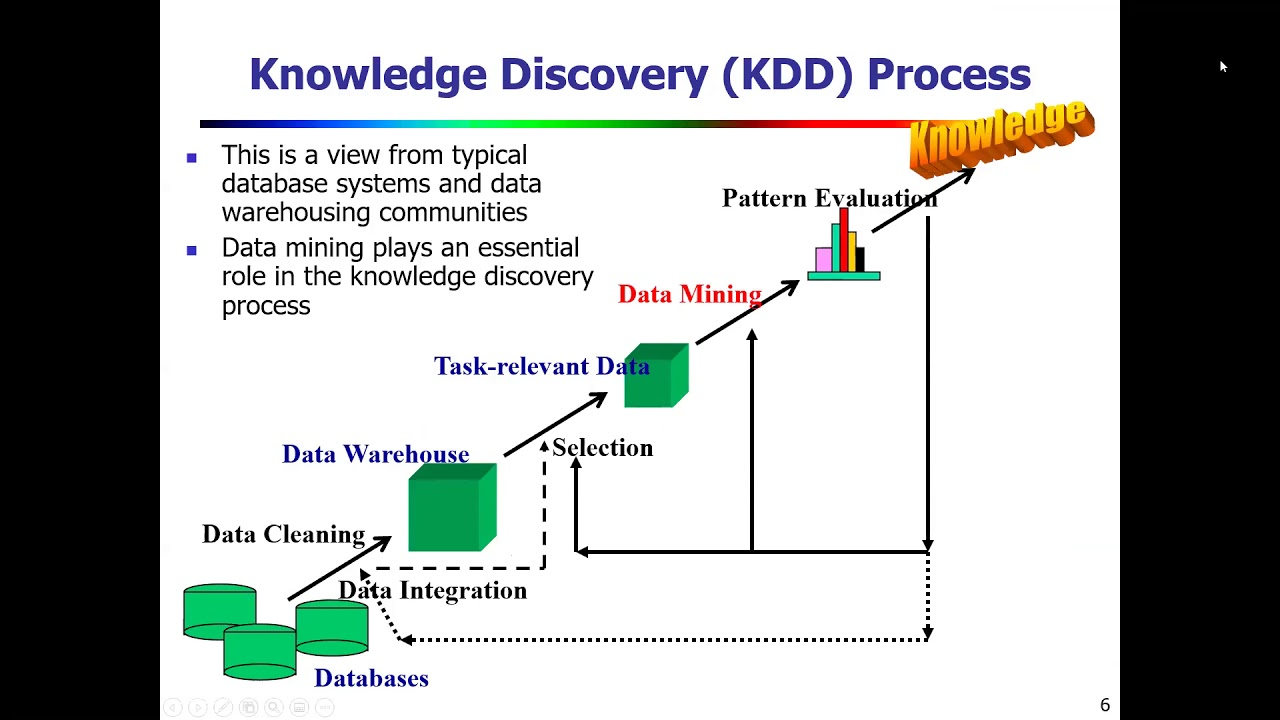 Data Warehouse And Datamining Chapter 1 Youtube