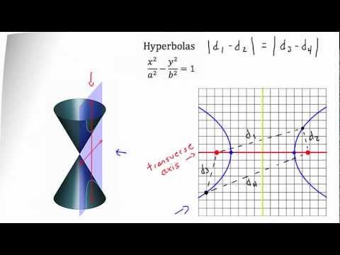 Writing the Equation of Hyperbolas