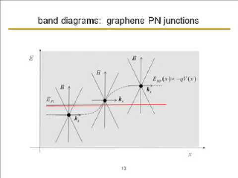 Lecture 06. Graphene PN Junctions (Colloquium on Graphene Physics and Devices)