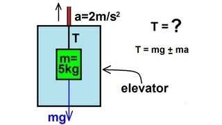 Physics - Mechanics: Appli¢ations of Newton's Second Law (6 of 20) tension in elevator