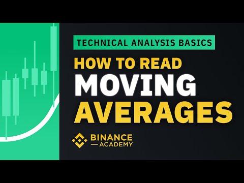 Moving Averages - Technical Analysis Explained