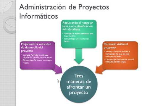Occ 16 administracion de proyectos informaticos parte 1 de for Administracion de proyectos