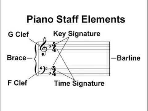 Staff Elements: The Elements of the Piano Staff