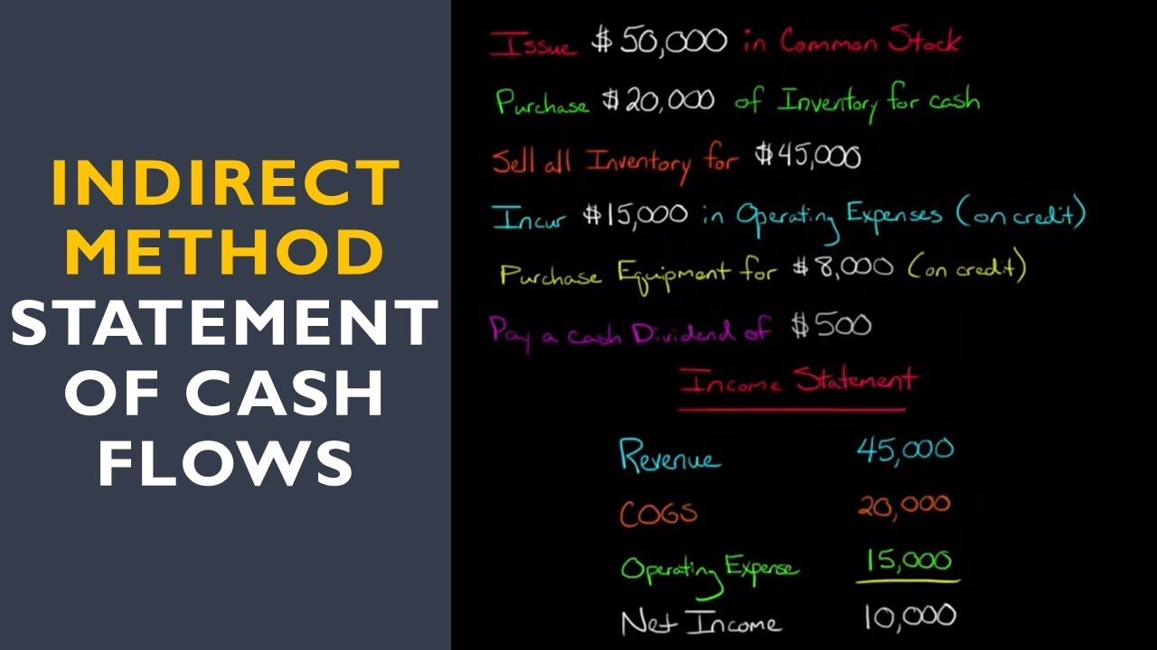 Statement Of Cash Flows (Indirect Method)