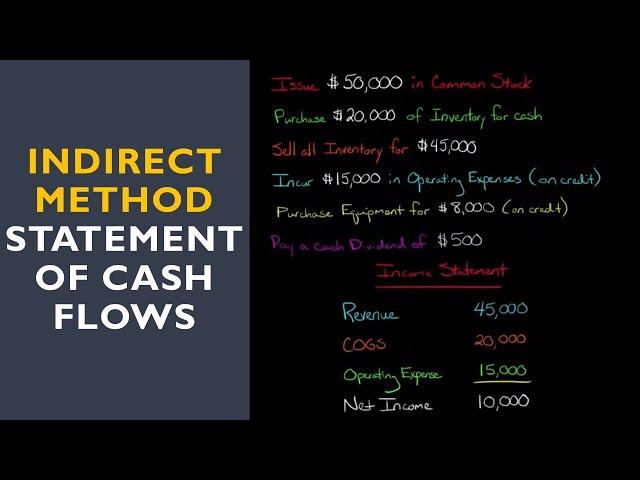 Statement of Cash Flows (Indirect Method)