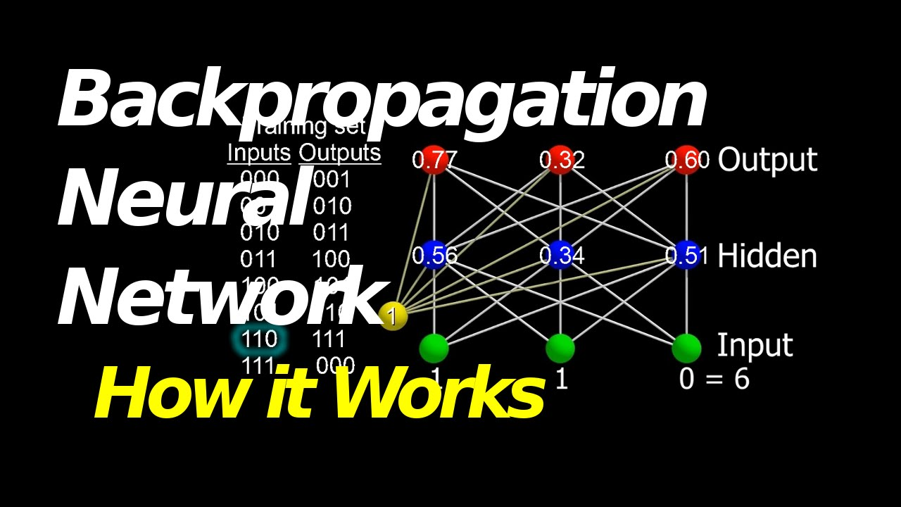Backpropagation: A supervised learning neural network method