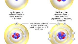 Bohr theory | Wikipedia audio article
