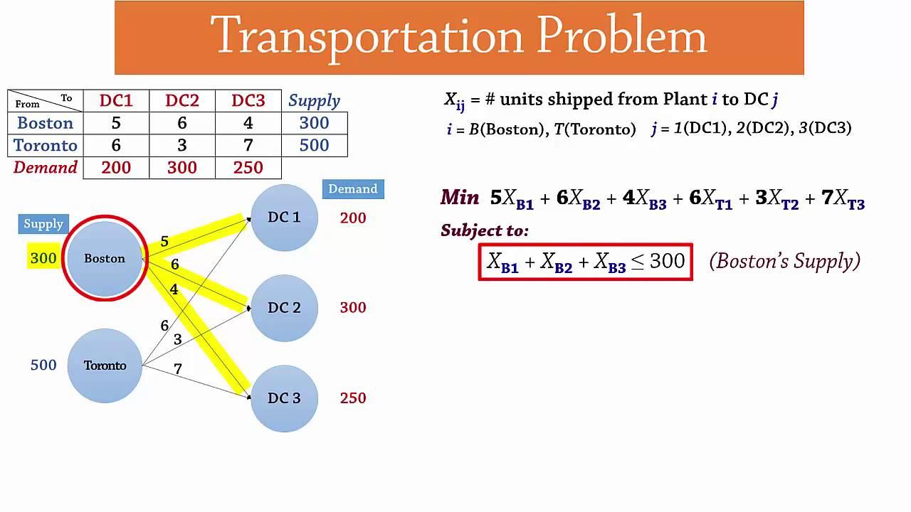 Transportation Problem Lp Formulation Youtube