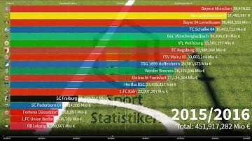 Fernsehgelder Bundesliga | Alle Vereine | Einnahmen von 2012 – 2020