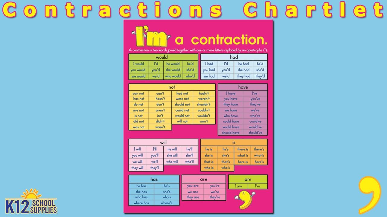 Best Contractions Chart - Contractions Grammar - Teacher Supplies ...