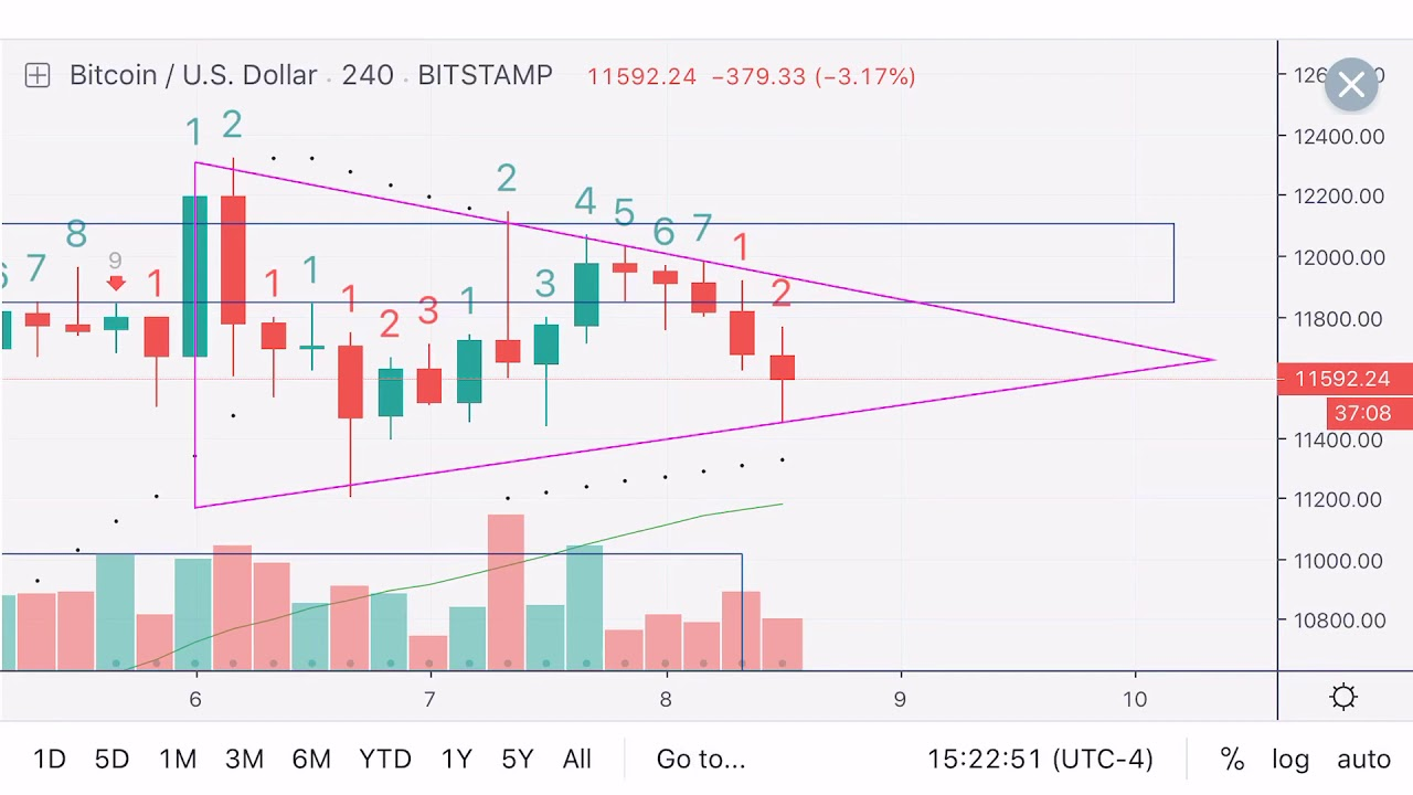 Bitcoin 4-Hour Chart Analysis #2 - 8/08/19 14