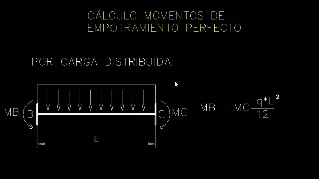 EJERCICIO MARCO MÉTODO DE CROSS - ANÁLISIS DE ESTRUCTURAS - YouTube