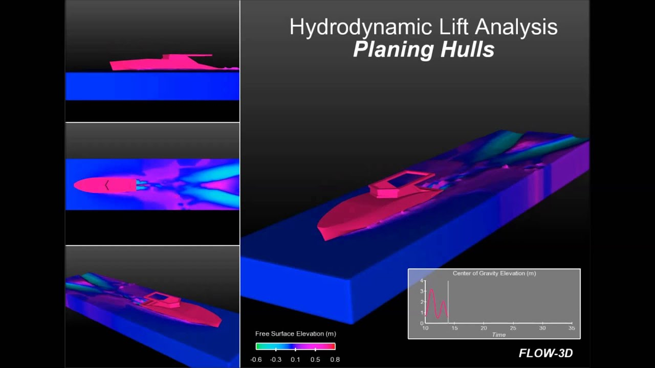 Hydro-dynamic Response of a Planing Hull - YouTube