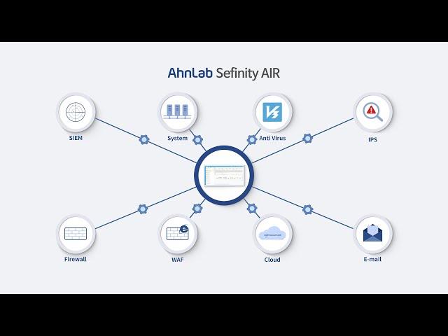 AhnLab Sefinity AIR(KOR): 보안 오케스트레이션 및 자동화 플랫폼