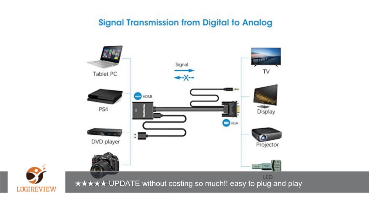 HDMI auf VGA, VicTsing HDMI Female zu VGA Male Flat Kabel