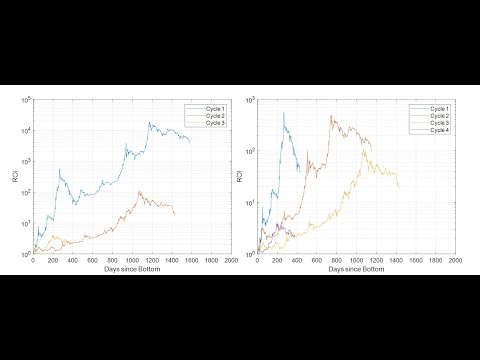 Bitcoin: Arguments Over The Length Of The Next Market Cycle