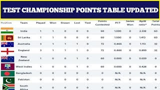 Points Table After 6 Matches in World Test Championship 2019 | India Team Position World Test 2019