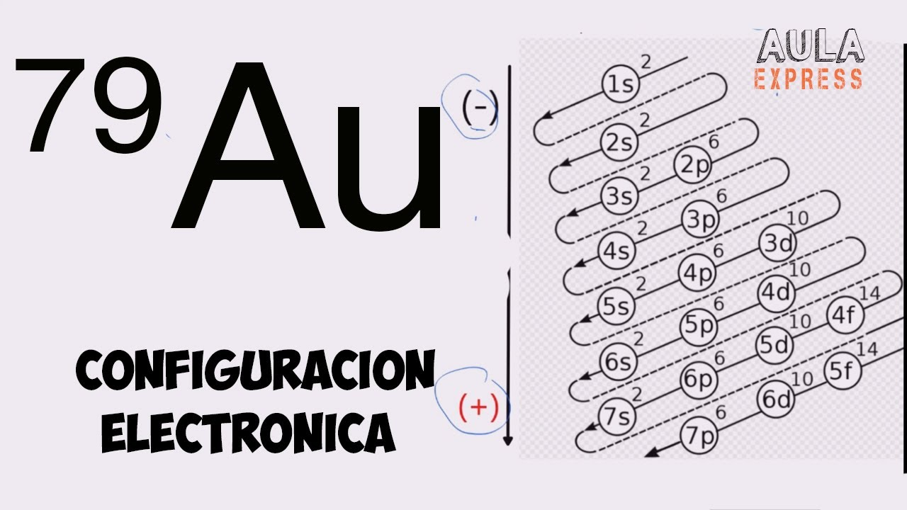 QUIMICA Configuración electrónica Z=79 Oro (Au) Diagrama de Moeller Irregularidad  AULAEXPRESS
