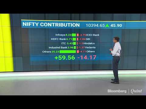 Market Wrap: Nifty Posts Longest Winning Streak In Over 2 Years