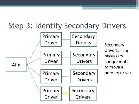 MAHQ Quality Toolbox: The Driver Diagram