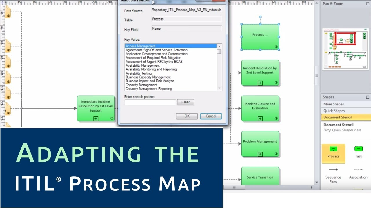 Adapting the itil process map to your organization for Itil document templates