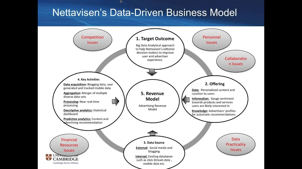 business data model A data model can, however, portray the data parameters that control business rules moreover, when the subject of a model is rules (as in a regulatory agency), there are very specific steps that can be taken to represent those rules in a data model this presentation is about the data in data-driven business rules.