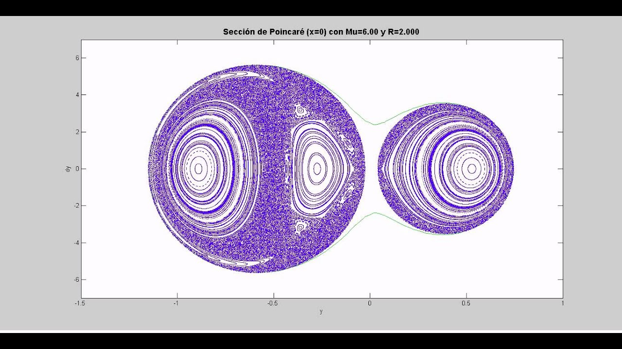 evolution of a poincarà map for the spring pendulum system youtube
