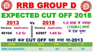 RRB GROUP D EXPECTED CUT OFF MARKS 2018 Vs 2013 by education guru