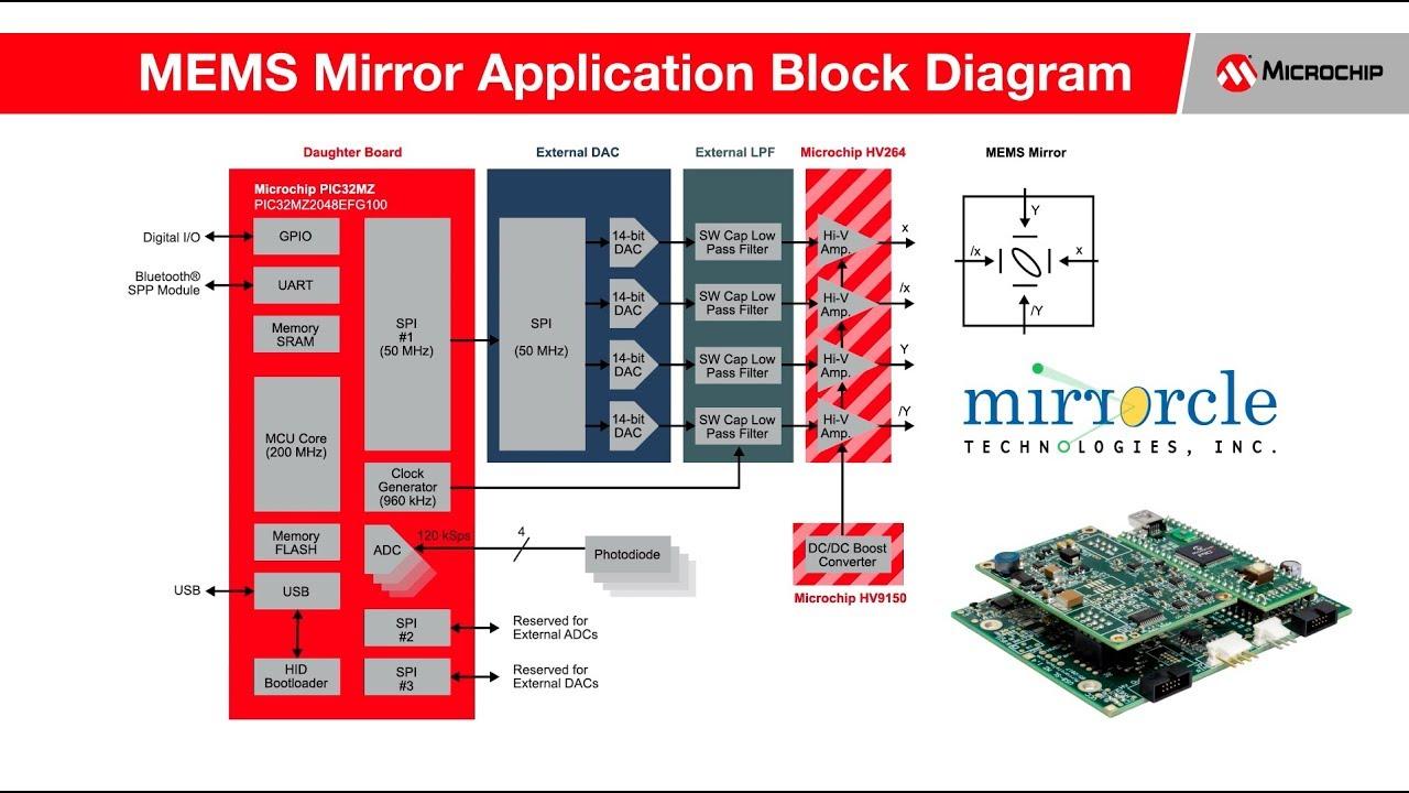 MEMS Mirror Steering   Laser Beam, LIDAR   Microchip   Microchip