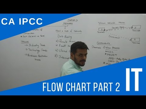 Flow Chart Part 2   IT - CA IPCC by CA Harish Krishnan
