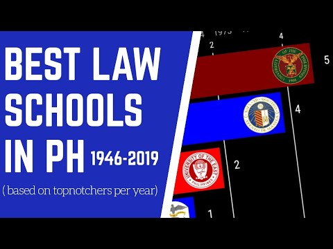 best-law-schools-in-the-philippines-(-based-on-bar-topnotchers-per-year-)