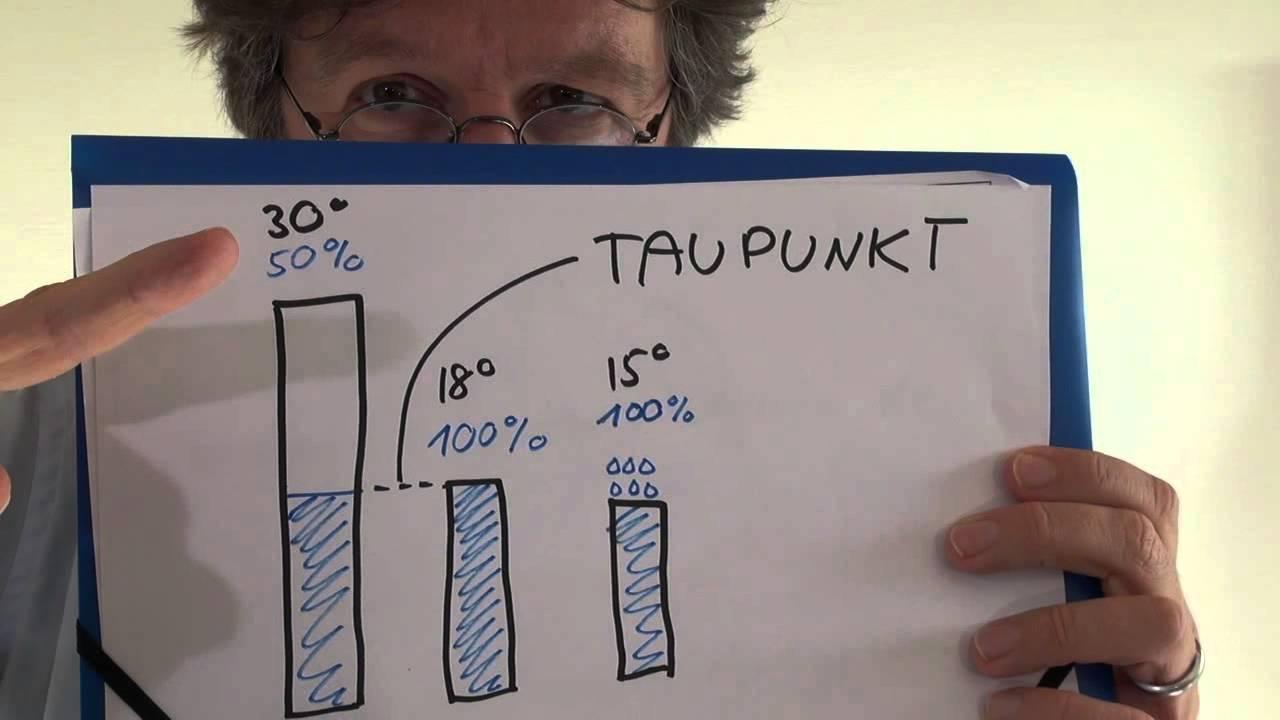 taupunkttemperatur definition