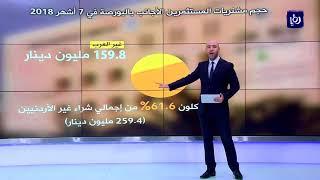 ارتفاع حجم الاستثمار في بورصة عمّان خلال 7 أشهر