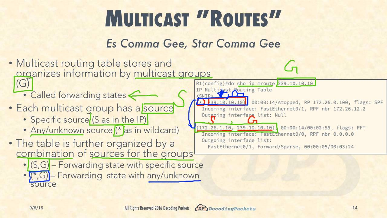 Lecture 2 ip multicast routers and routing protocols youtube lecture 2 ip multicast routers and routing protocols greentooth Gallery