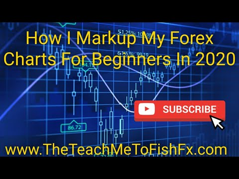 How I Markup My Forex Charts For Beginners