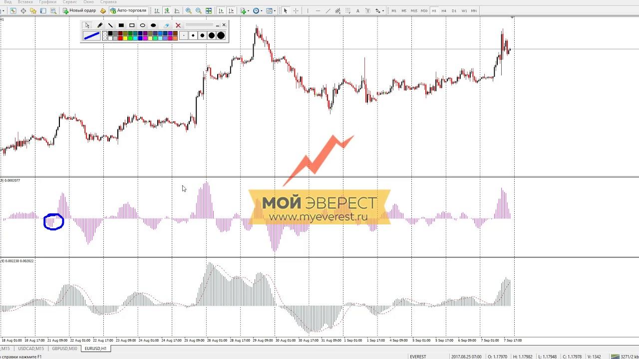Индикатор мувинг на форекс скачать онлайн игры по заработку денег