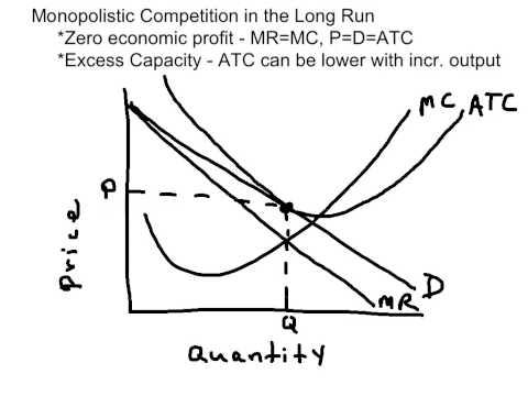 Long Run Eq. Monopolistic Competition