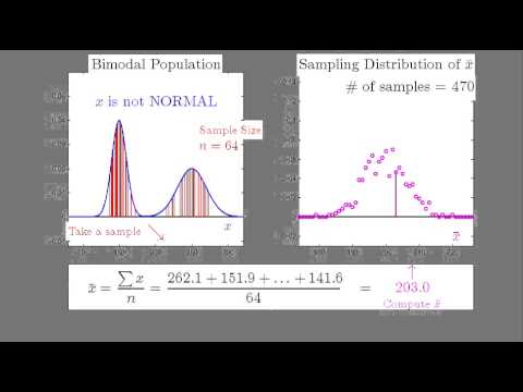 Sampling Distribution of xbar: LARGE Sample from Bimodal Population