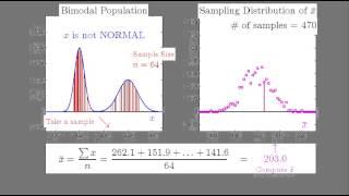 Sampling Distribution of xbar: LARGE Sample from Bimodal Population