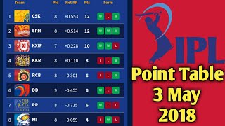 IPL 2018 Updated Point Table 3 May 2018