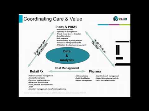 Webinar  Managed Markets Analytics for Pharma   Prescriptions for Competitive Success SD