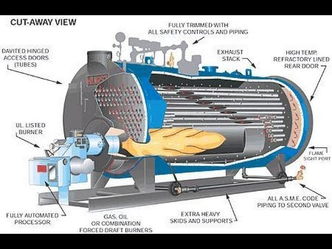 bolier and types of boiler - YouTube