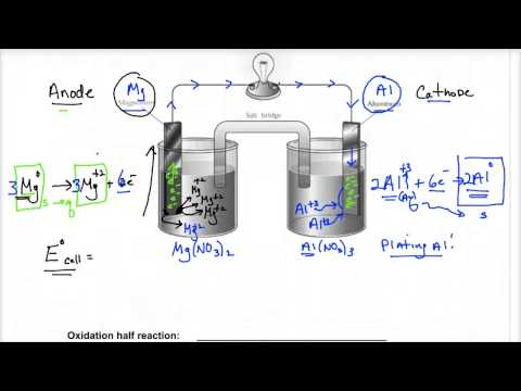 Lecture 4.9 -solving a voltaic cell question