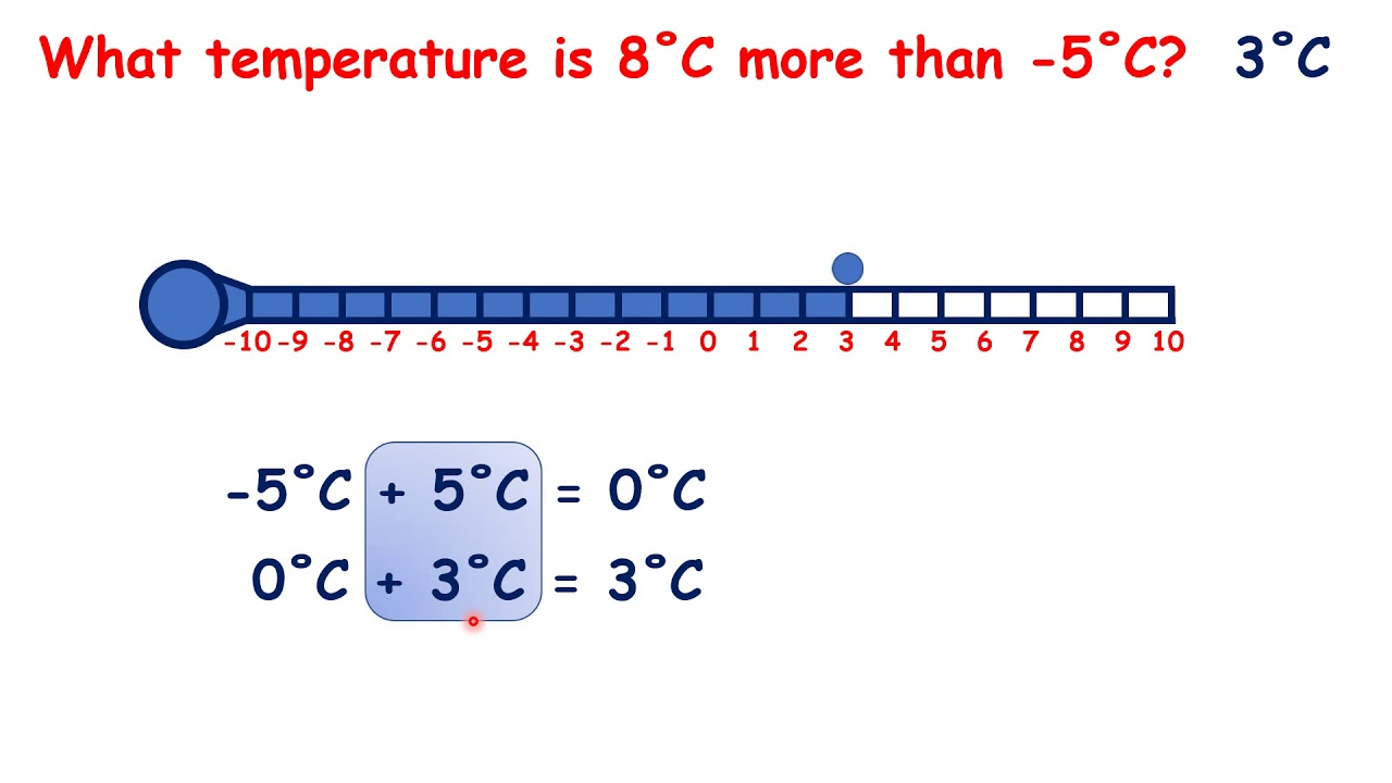 Compare temperatures involving negative numbers